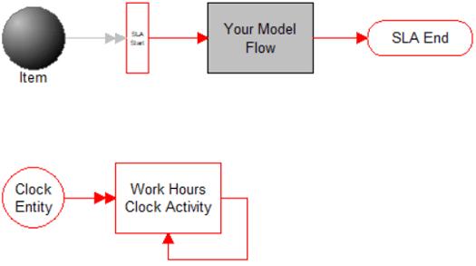 Calculate SLA in Hours model image