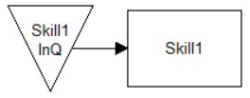 Res Action logic in Input Queue model image