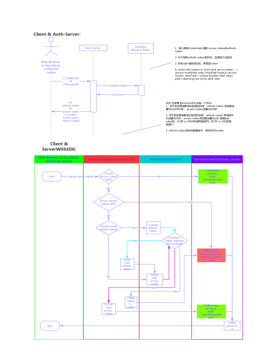 small resolution of jwt authentication solution sequence diagram processon