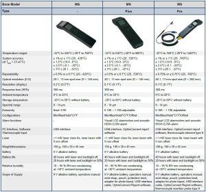 Optris MS minisight series comparison chart