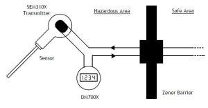 SEM310 Hazardous Area Connections