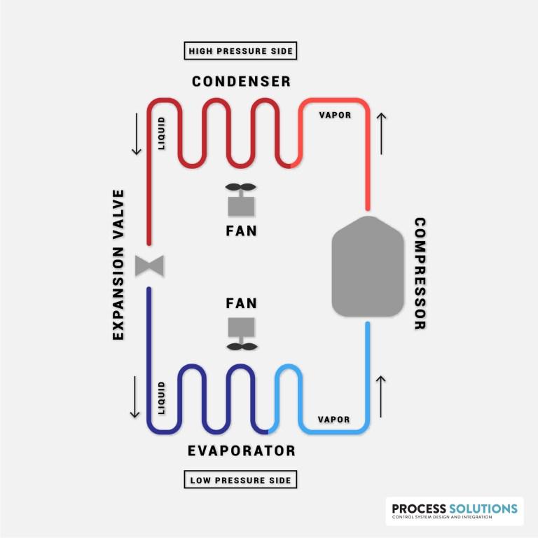Diagram of the Vapor Compression Refrigeration Cycle