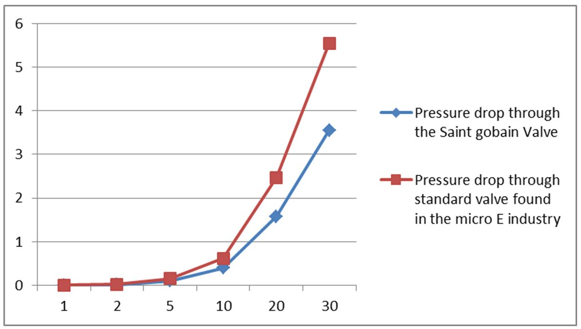 hight resolution of a graph of the flow rate used in micro e for 5 to