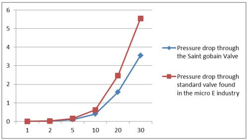 small resolution of a graph of the flow rate used in micro e for 5 to