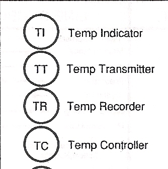 Process Tech & Operator Academy: T is for Temperature