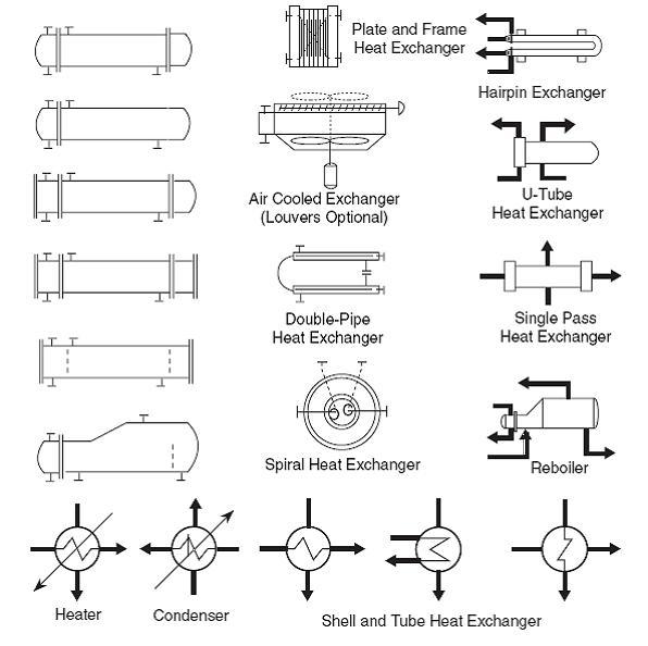 Proc Tech Oper Acad Hex Pfd Pid Symbols