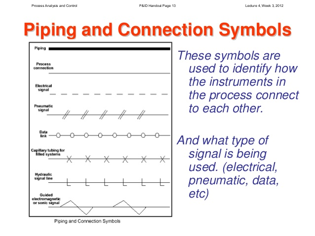 Connecting Pneumatic Piping Schematic Symbols Basic Guide Wiring