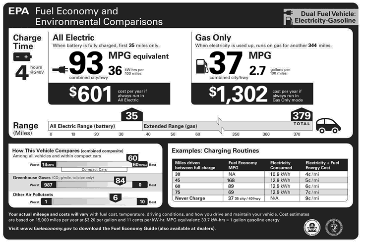 The rating for all-electric mode (left) is expressed in miles per gallon gasoline equivalent. The all electric range and MPGe have different numbers. The actual all electric range is lower. Photo by U.S. Environmental Protection Agency / Wikimedia Commons / CC0 1.0