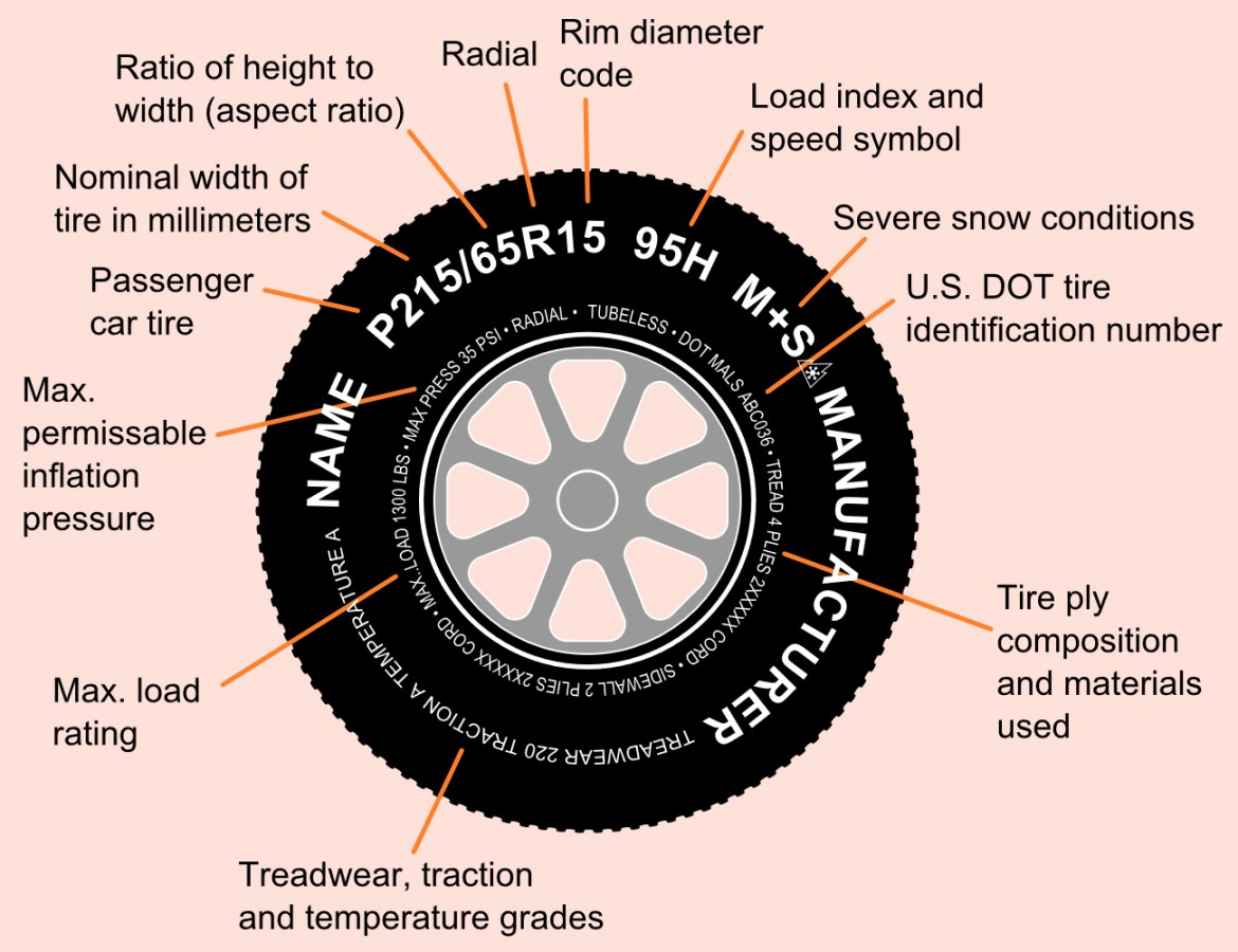 Tire codes explained. Photo by  F l a n k e r / Wikimedia Commons / CC BY 3.0