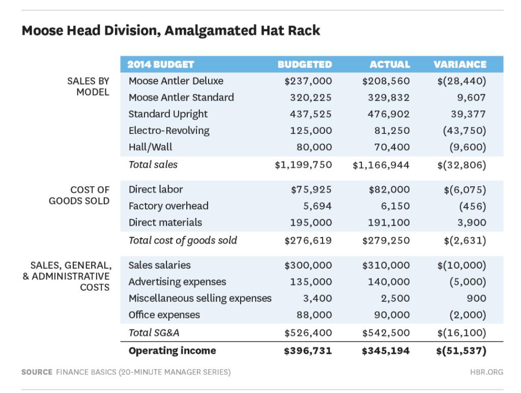 Departmental budgeting