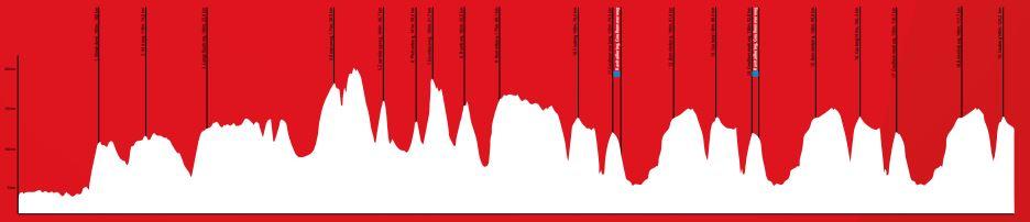 Amstel Gold Race 2019 Profile Women