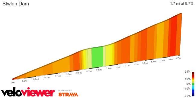 Stwlan Dam Profile