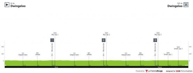 Race info - Ronde van Drenthe