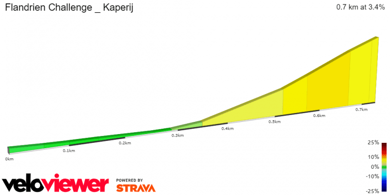 Kaperij Profile