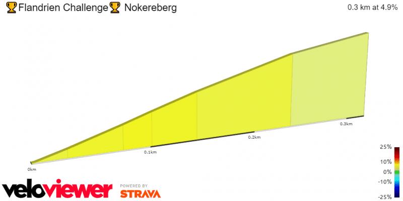Nokereberg Profile