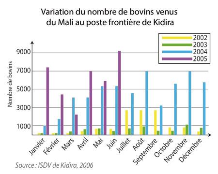 Afrique de l'Ouest-Le commerce de bétail sur pied-Les circuits régionaux de commercialisation-Variation du nombre de bovins venus du Mali au poste frontière de Kidira