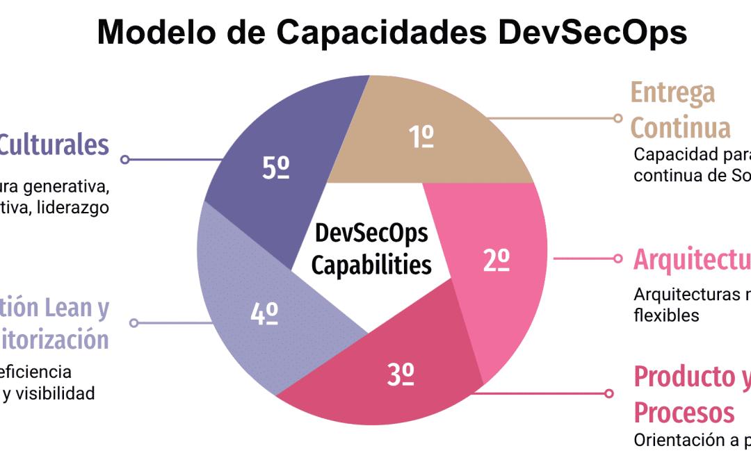 Modelo de Capacidades DevSecOps