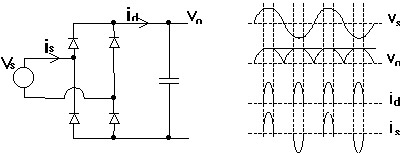 Figure 1. Full Bridge Diode Rectifier Circuitry and its