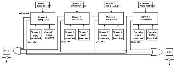 Figure 10 4030 PASS/FAIL function comparison block diagram