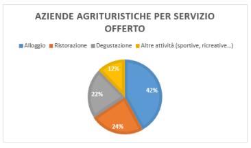 Aziende agrituristiche per servizio offerto