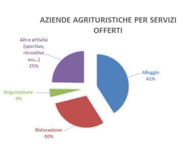 Abruzzo: aziende agrituristiche per servizi offerti