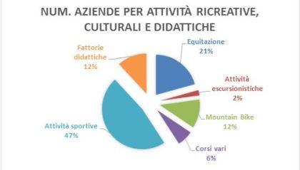 Aziende agrituristiche abruzzezi per attività ricreative, culturali e didattiche