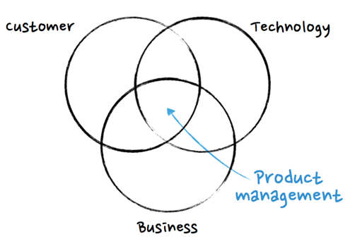 Product Management Process: The 7 Steps of Product