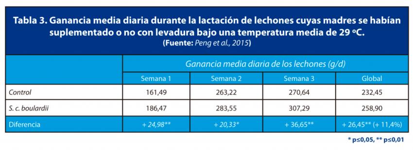 Tabla 3. Ganancia media diaria durante la lactación de lechones cuyas madres se habían suplementado o no con levadura bajo una temperatura media de 29 ºC. (Fuente: Peng et al., 2015)
