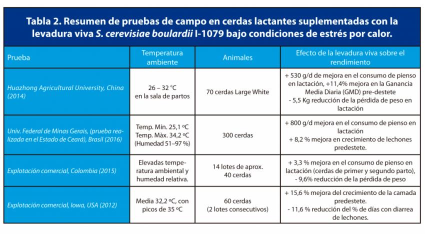 Tabla 2. Resumen de pruebas de campo en cerdas lactantes suplementadas con la levadura viva S. cerevisiae boulardii I-1079 bajo condiciones de estrés por calor.