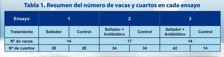 Tabla 1. Resumen del número de vacas y cuartos en cada ensayo