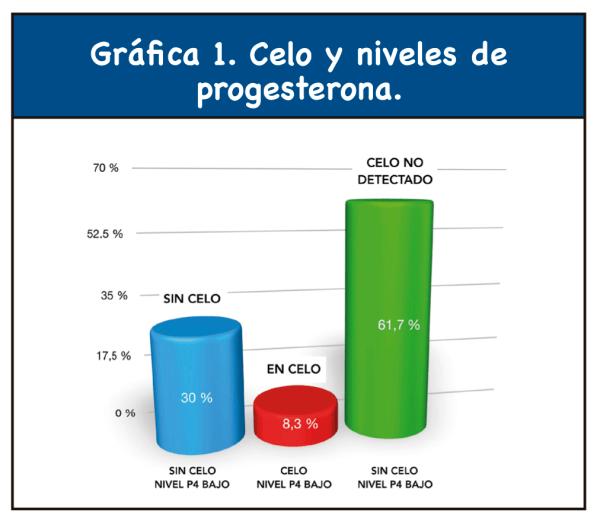 Gráfica 1. Celo y niveles de progesterona.