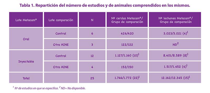Tabla 1. Repartición del número de estudios y de animales comprendidos en los mismos.
