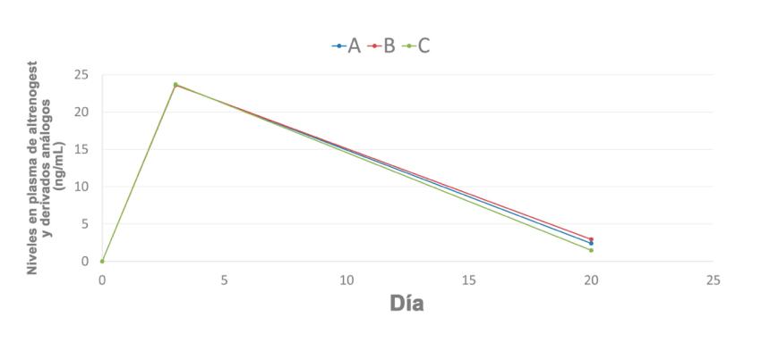 Figura 2. Nivel en plasma de las cerdas de altrenogest y otros derivados análogos comparando 3 productos comerciales.