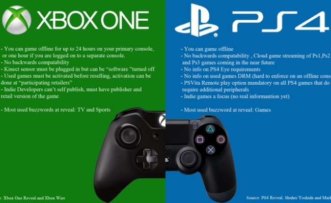 Ps4 Vs Xbox One Review Lacks Depth Won T Influence