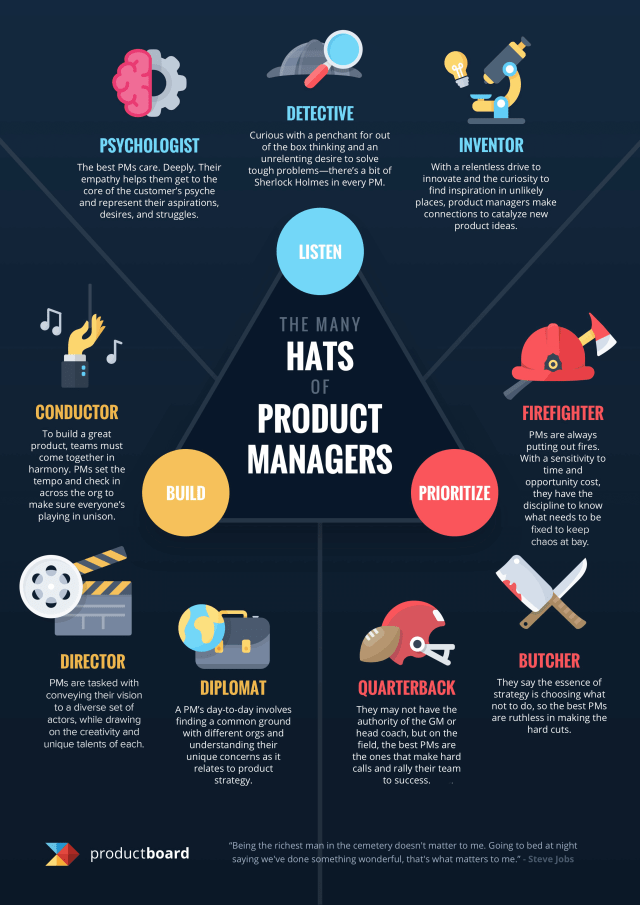 many-hats-of-a-product-manager-build-execute-on-roadmap-prioritize-features