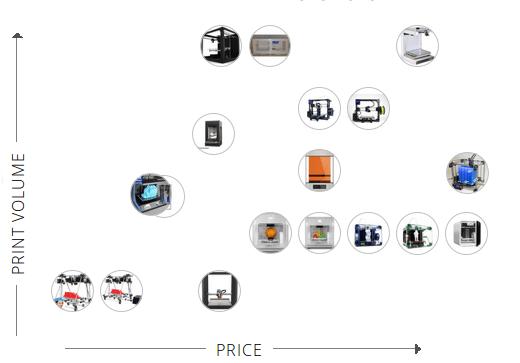3D Printer Comparison Chart UK