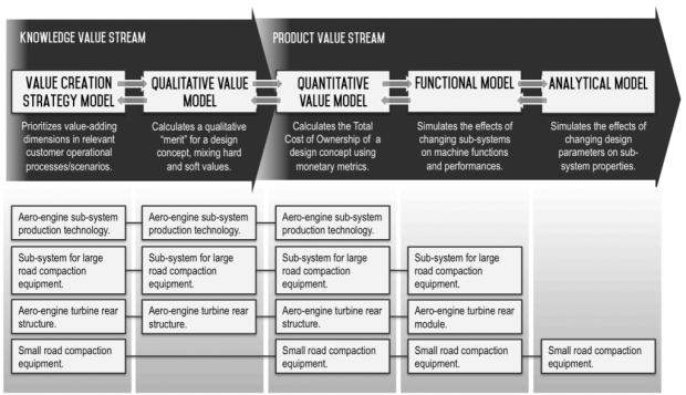 Models for value-driven engineering design with related case studies