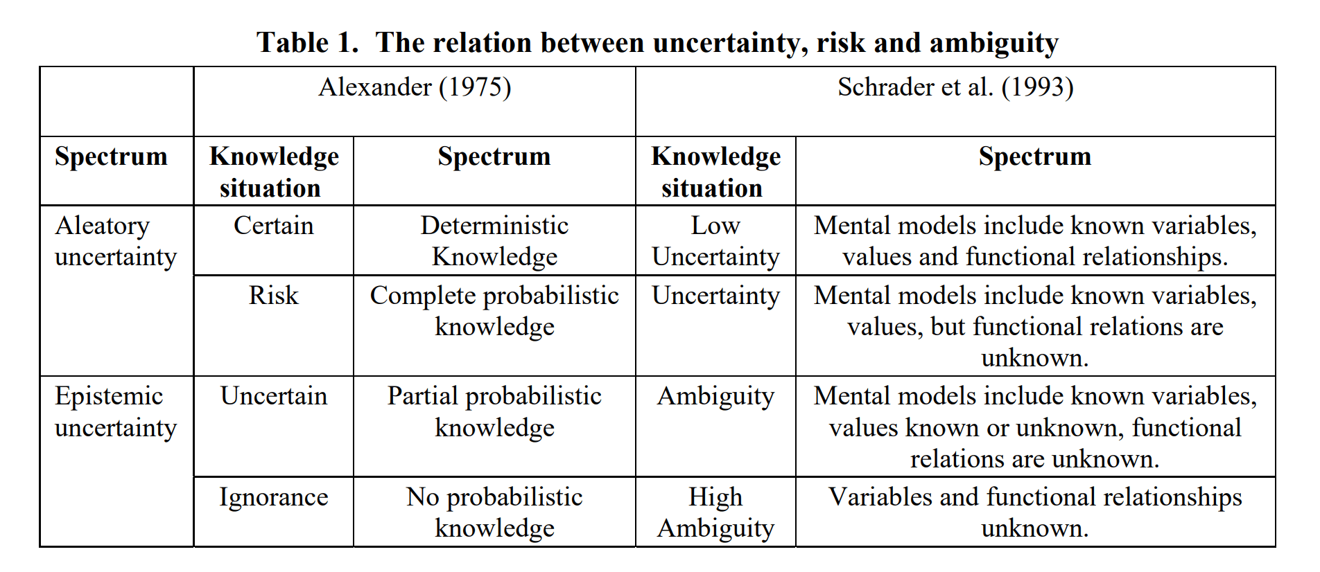 On knowledge maturity and biased nature of staged decision making in a high consequence industry