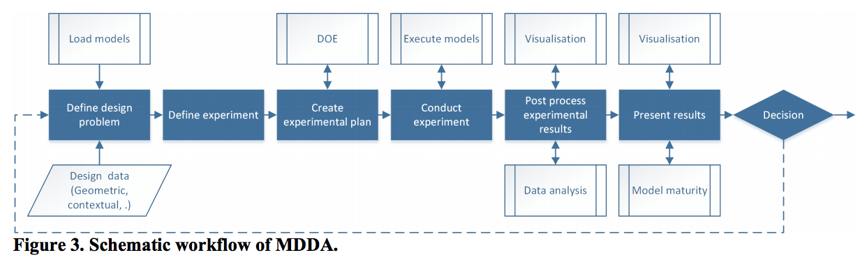 A model-driven decision arena: Augmenting decision making in early design