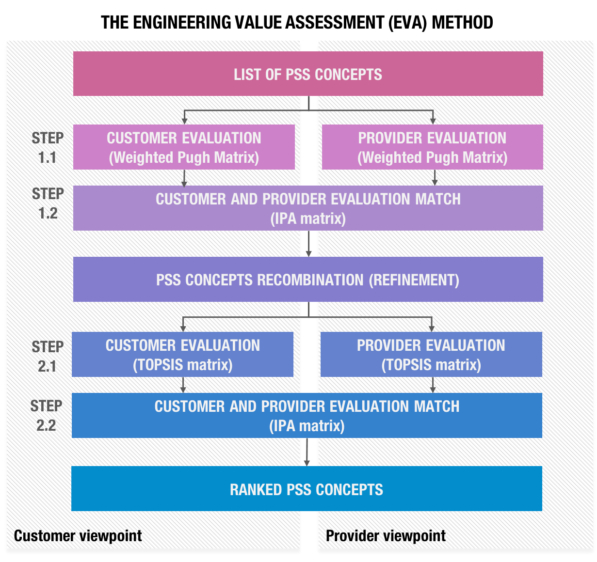 At the origins of Product Service Systems: Supporting the concept assessment with the Engineering Value Assessment method