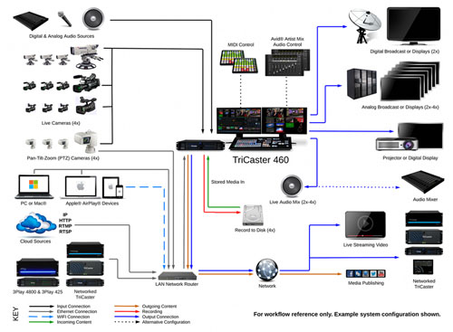3 Channel Video Switcher Wiring Diagram Newtek Tricaster 460 Production Consulting Group
