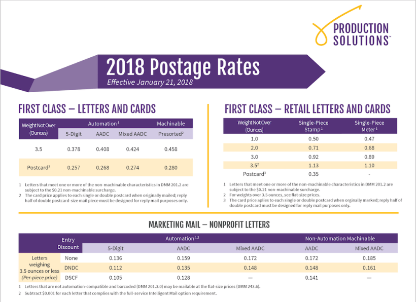 Postage Rate Chart