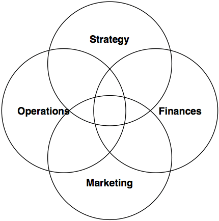 The Four Key Dimensions of Business