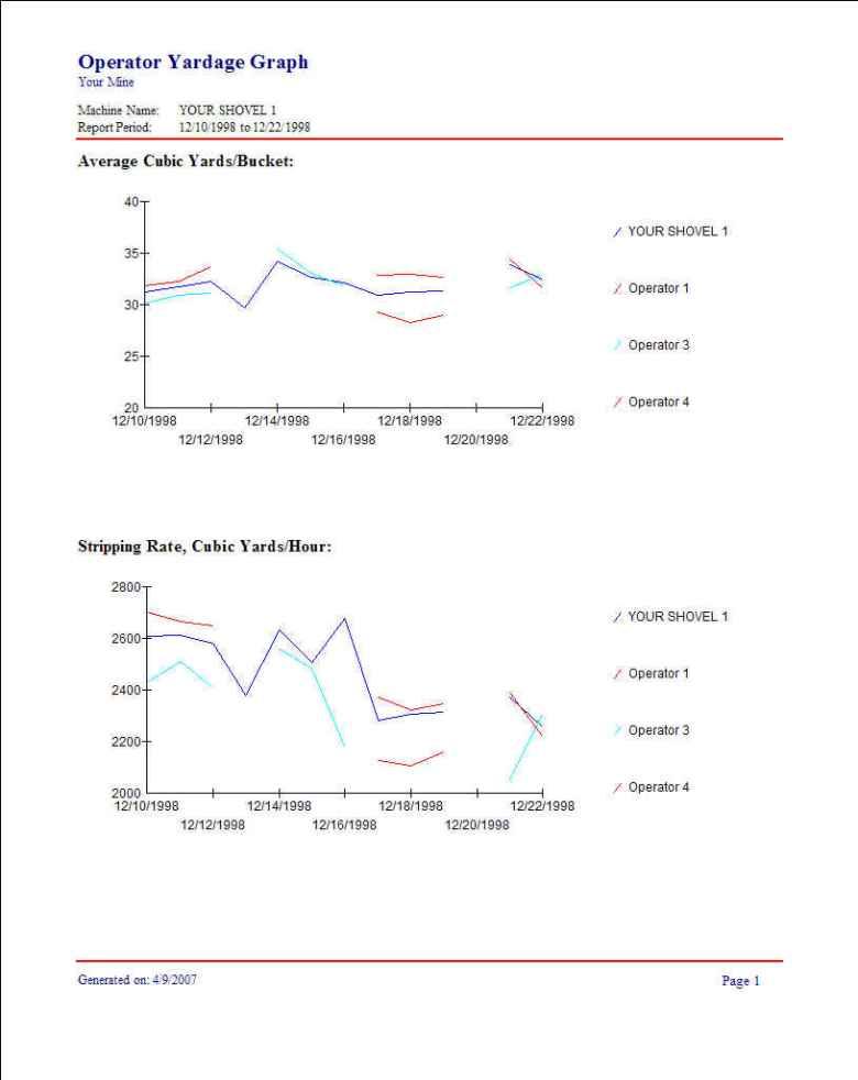 Shovel Operator Yard Report
