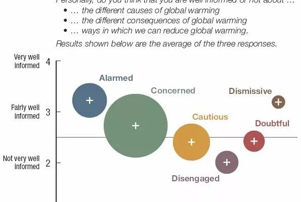 Los estadounidenses ante el cambio climático