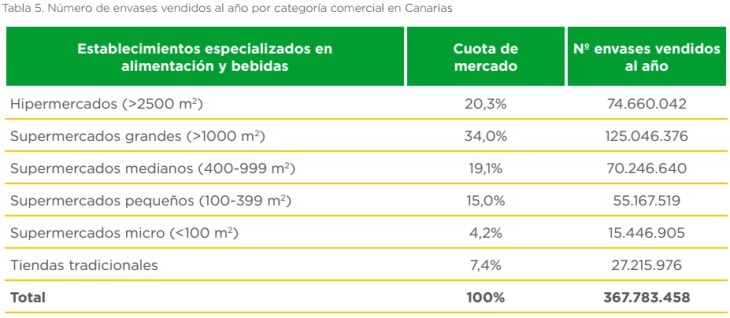 canarias_vendidos