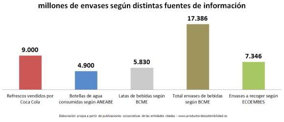 gráfico residuos de envases