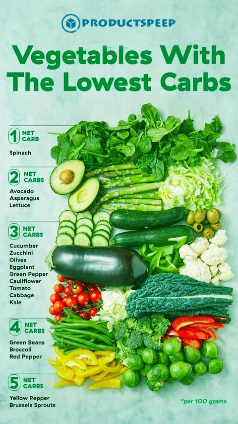 Low-Carb Vegetables - Food for keto dieters - Infographic