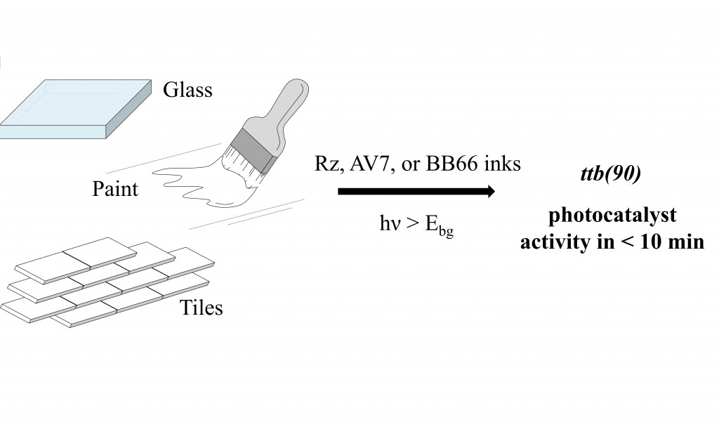 Photocatalytic activity indicator inks for probing a wide