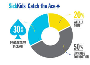 SickKids Foundation Catch the Ace